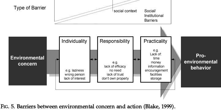 2.3 The role of information and the value action gap Standard economic assumptions of rational choice foreground the role of information in determining behavioural outcomes.