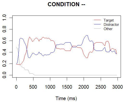 Voice Onset Latency 2
