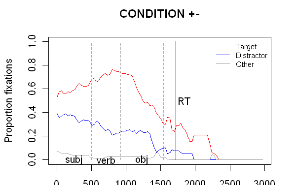 two lists, to control for picture
