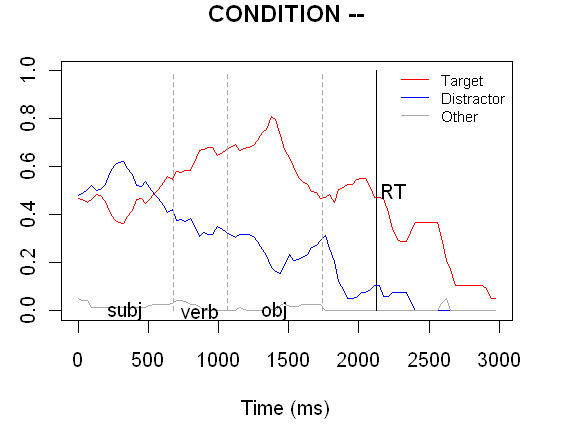 looking without decision-making
