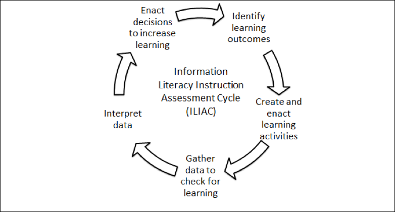 student information behaviors with attainment of other outcomes (Oakleaf, 2010, p. 96).