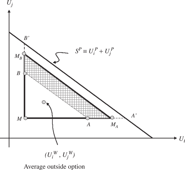870 REVIEW OF ECONOMIC STUDIES FIGURE 3 Negotiation under uncertainty to the equilibrium values (U W i,u W j ) as determined in the next section.
