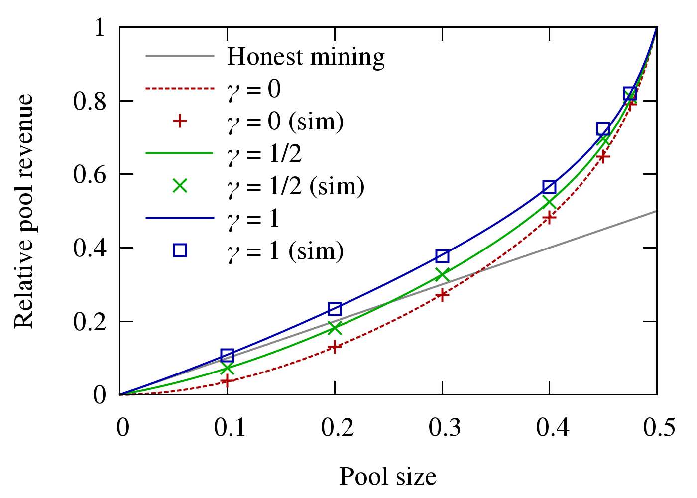 Fig. 2: Pool revenue using the Selfish-Mine strategy for different propagation factors γ, compared to the honest Bitcoin mining protocol.