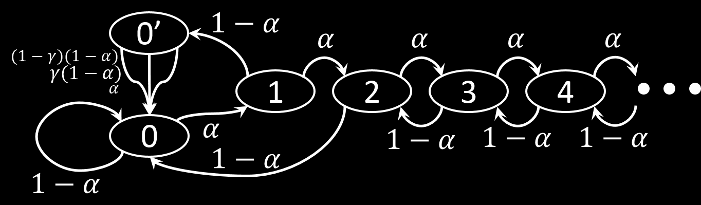 Fig. 1: State machine with transition frequencies. the number of unpublished blocks in the pool s private branch and the length of the public branch. Zero lead is separated to states 0 and 0.