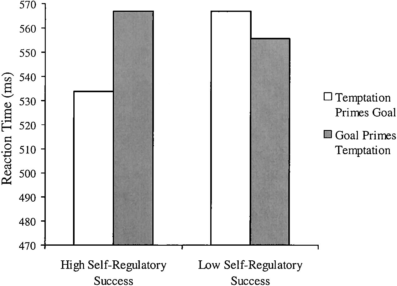 302 FISHBACH, FRIEDMAN, AND KRUGLANSKI short survey, delivered by the end of that second study, assessed participants self-regulatory success in the academic domain.