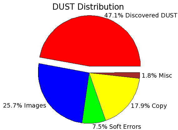 i.e., pages with no meaningful content, such as error message pages, empty search results pages, etc. Figure 8: dust classification, academic. Savings in crawl size.