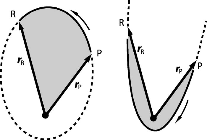 The envelope of the family is the outer ellipse heavy line, with foci at P and Q coordinates x Q = x P, y Q =y P =0. Points on the envelope are the kinetic foci for the spatial orbits.