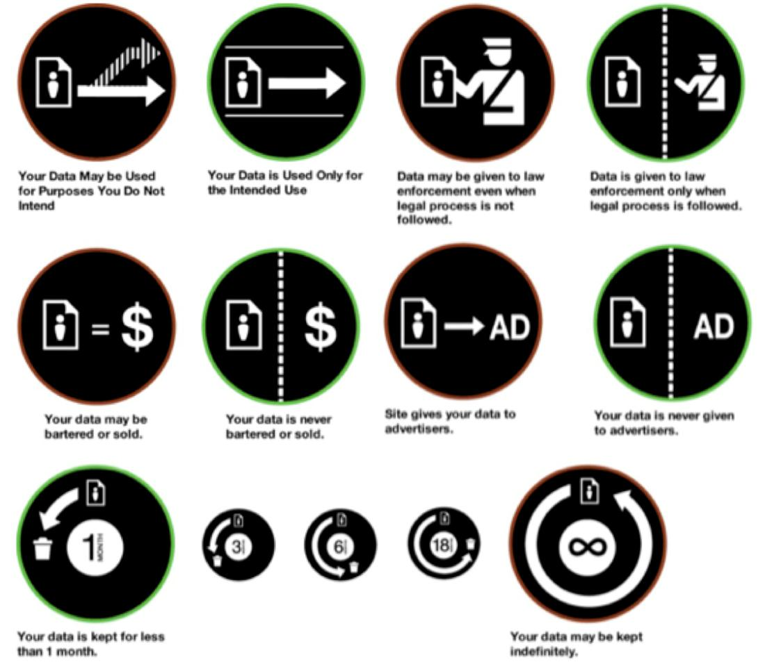 2012] STANDARDIZED MECHANISMS FOR PRIVACY NOTICE AND CHOICE 295 FIGURE 4: AZA RASKIN S PRIVACY ICONS, ALPHA RELEASE 81 V.
