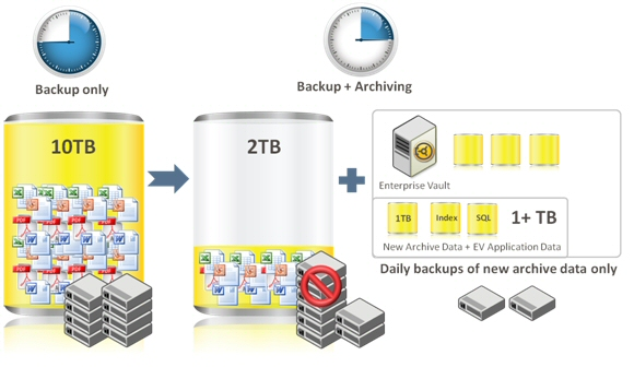 Resolving the unique challenges of virtual machine backups demands a balanced approach. Virtual-only backup point solutions raise complexity with another technology to plan, manage and support.