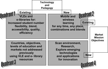 212 G. Salmon Figure 1. The e-learning and pedagogical innovation strategic framework further into teaching and learning processes and using them for increasing numbers of purposes and students.