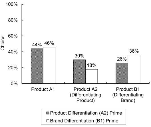 570 JOURNAL OF CONSUMER RESEARCH FIGURE 4 STUDY 4: INFLUENCE OF PRODUCT/BRAND DIFFERENTIATION PRIME ON CHOICE people were primed to think of brands as a signal of social identity and products as a