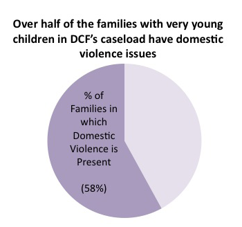 3. Three of the major challenges facing families in the DCF system are substance abuse, mental health issues and domestic violence.