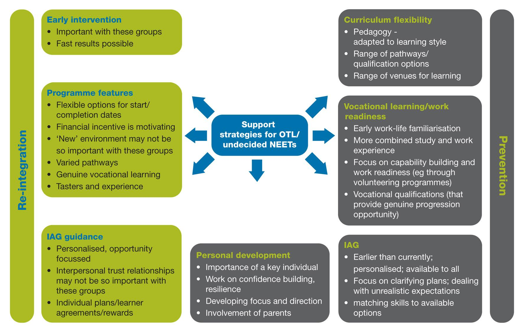 Figure 2 Potential strategies for supporting open to learning and undecided NEETs 36