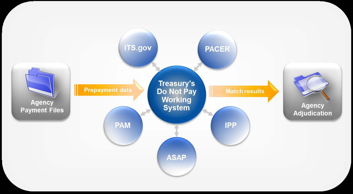 Figure 2: Treasury s Working System Overview 1.
