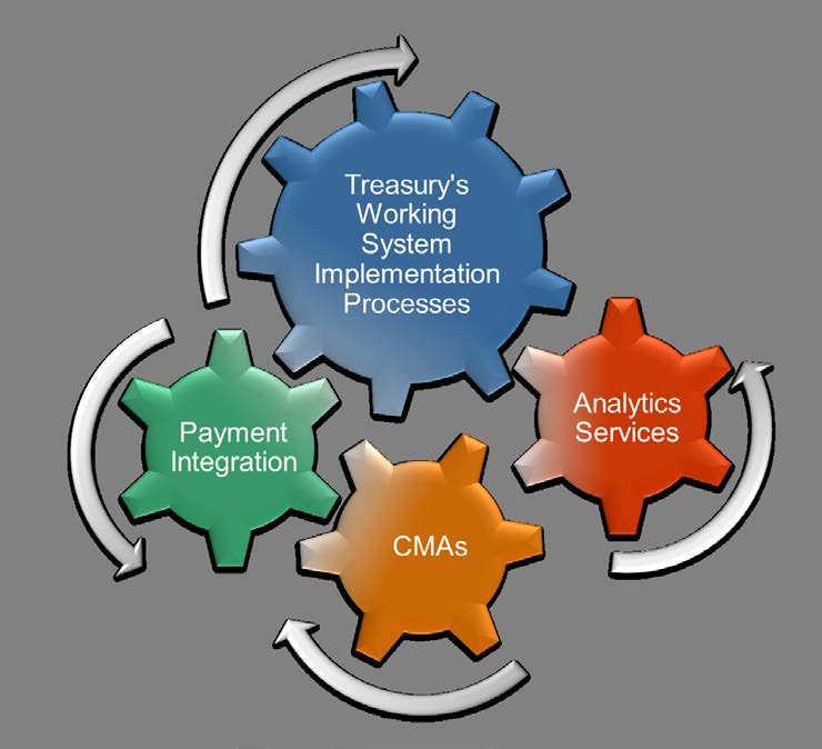 CMAs, and Analytics Services.