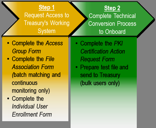 Entities Agency Treasury Table 6: Onboarding Roles and Responsibilities Roles/Responsibilities Establishes the Access Group to determine to which databases the agency needs access Determines how the