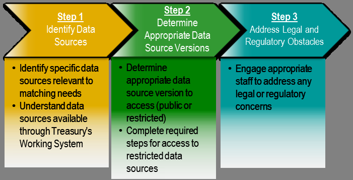 3.4.3 Key Activities This section defines the data source determination process and includes the roles performed by both you and Treasury.