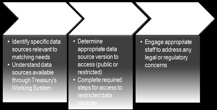 data sources. Figure 12 describes the steps in the data source determination process.