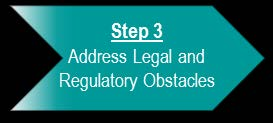 Step 3: Address Legal and Regulatory Obstacles Treasury works with you to identify and communicate legal or regulatory obstacles for accessing data sources and to determine the best method to address