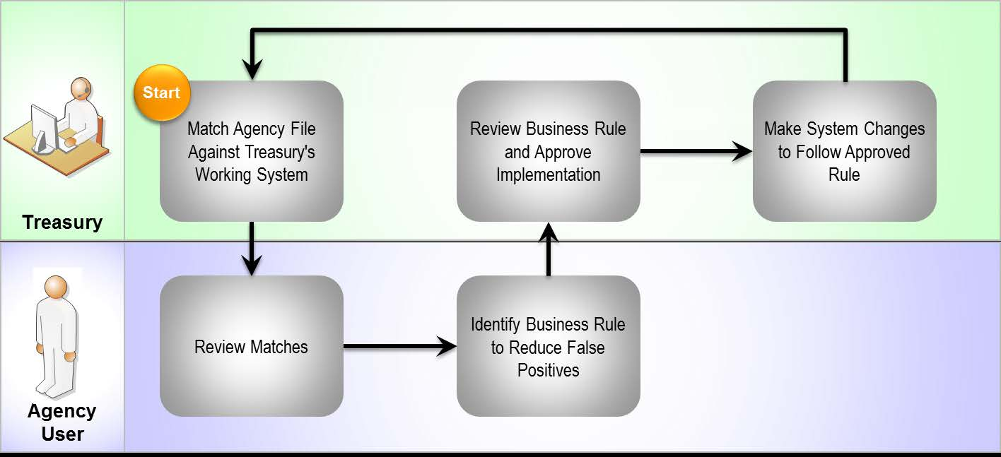 Treasury s Working System by creating business rules that you can use to narrow the matches down.