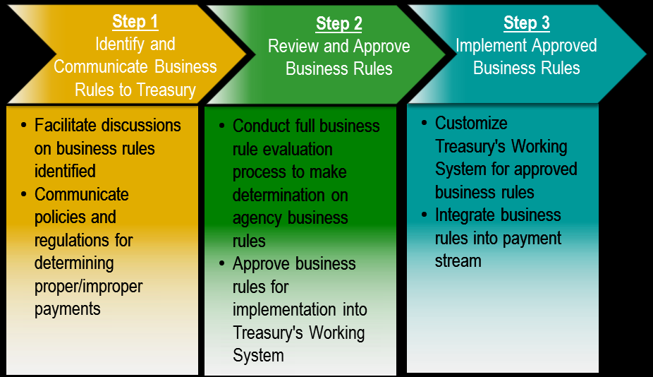 Entities Agency Treasury Table 17: Matching Customization Roles and Responsibilities Roles/Responsibilities Supports business rule development for Treasury s Working System customization Develops