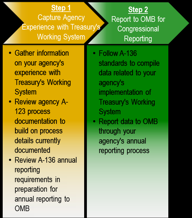 Entities Agency OMB Table 21: Reporting Roles and Responsibilities Roles/Responsibilities Builds on information captured through the A-123 process Reports to OMB in the annual reporting process, as