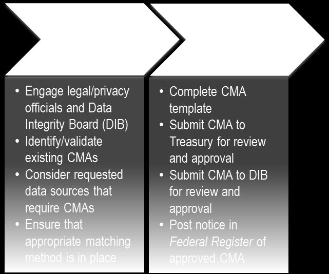 required If required, fills out CMA template with agency Completes legal review, and obtains Treasury DIB approval 5.