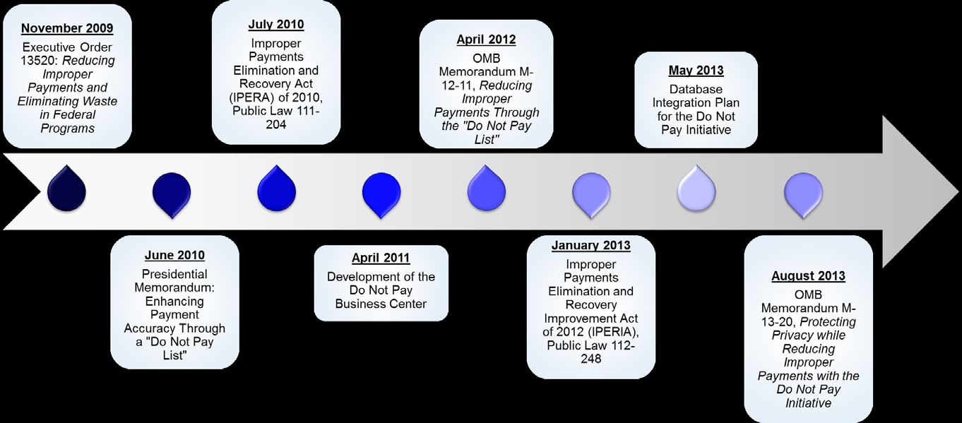 The timeline in Figure 1 highlights