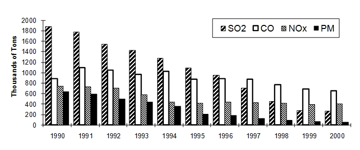 L. Lizal, D. Earnhart 24 Source: Czech Statistical Office, Czech Ministry of Environment, MZP (various years). Figure 2.