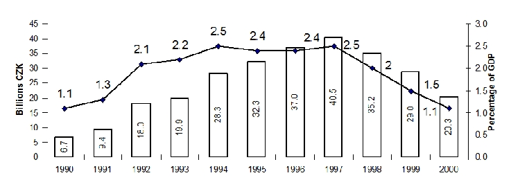 between 1992 and 1998, as shown in Figure 3. As a percentage of the Czech gross domestic product (GDP), investment rose dramatically after 1991 from a level of 1.3% to a peak of 2.