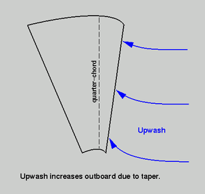 This is because, just as the low pressure on top of the wing influences the air some distance upstream to move upward toward it, that low pressure also influences air a similar distance away in the