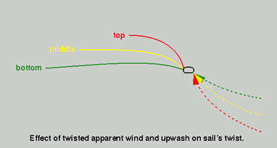 While in this example the true wind velocity only varied in strength with height, it is possible that a variation in true wind direction can occur with height.