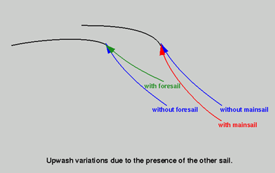 Twist Since the flowfield that a sail experiences is twisted due to the movement of the boat through the earth's boundary layer, the sail needs to incorporate some twist in order to fly in that