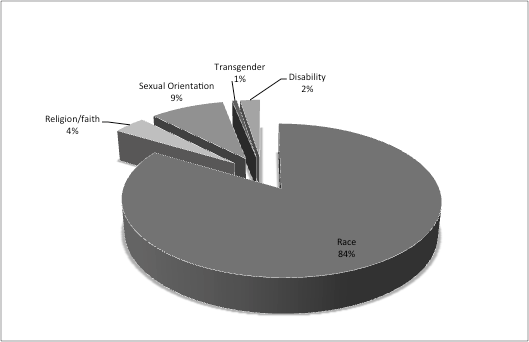 FIGURE 1: Hate Crimes Reported to the Police in 2009, England, Wales and Northern Ireland A total of 51,920 incidents were reported in 2009.
