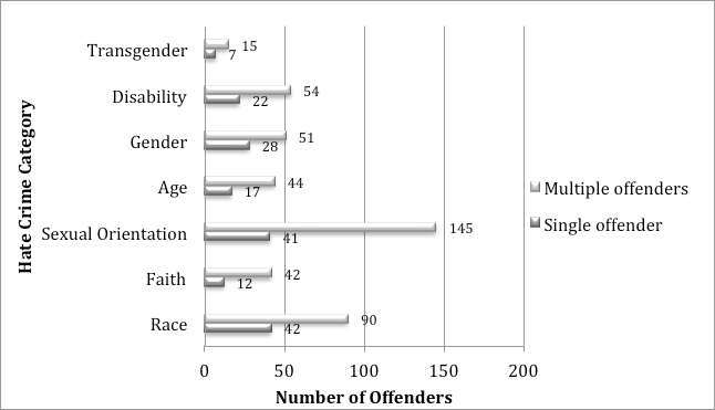 FIGURE 4: AWHCS Comparison of Individual and Multiple Offenders Echoing the findings from the BCS data, this analysis confirms that victims of race-based and sexuality-based hate crime are