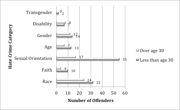 FIGURE 5: AWHCS - Number of Offenders in Wales by Age This graphical representation of the data clearly shows some interesting variations in terms of the age of offenders participating in different