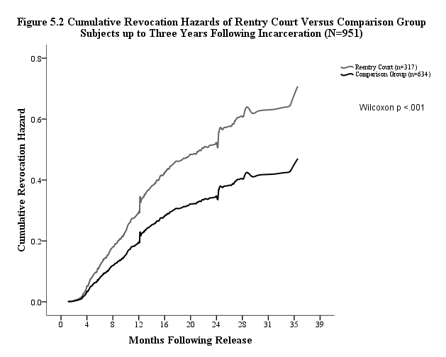 ROLE OF DURATION After an examination of the revocation hazard curve it appears as though the study groups recidivism rates diverge significantly at, or around, the six-month mark, which may coincide