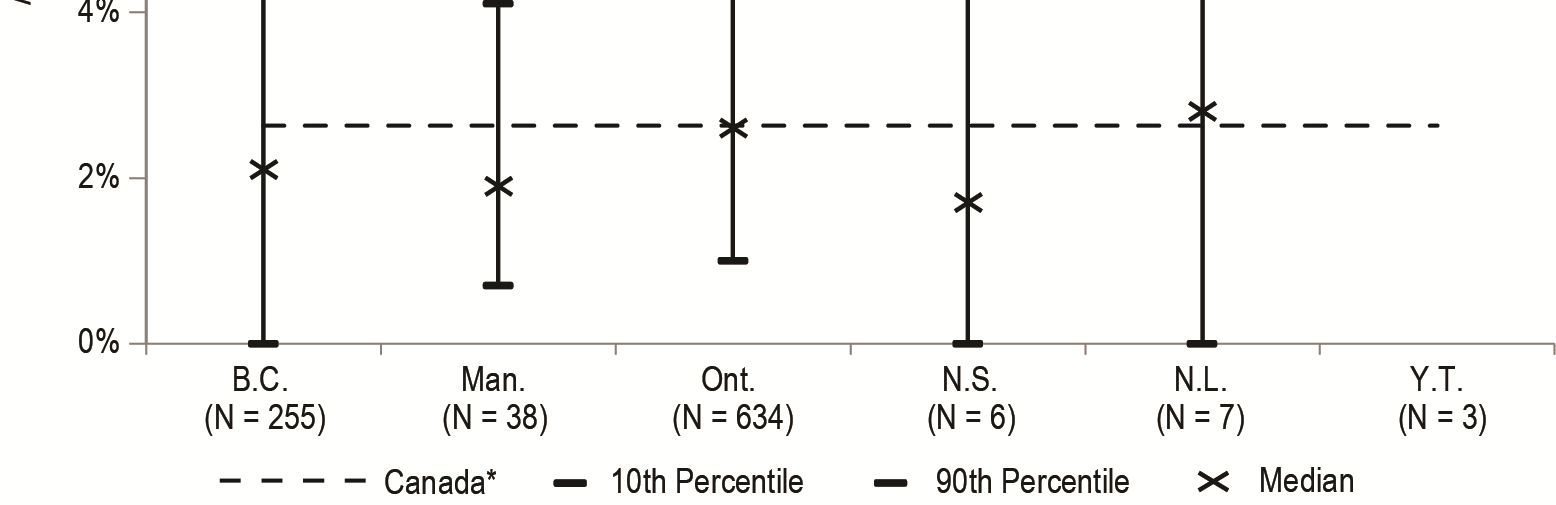 Pressure Ulcers Figure 13 illustrates the facility-level percentage of residents who developed a new stage 2 to 4 pressure ulcer during the previous 90 days.