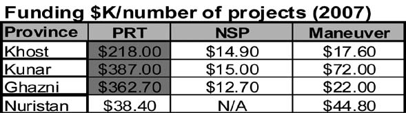 Table 2. Average PRT, NSP, and Maneuver Cost Per Project (in Thousands of U.S. dollars). 99 USAID is a different story.