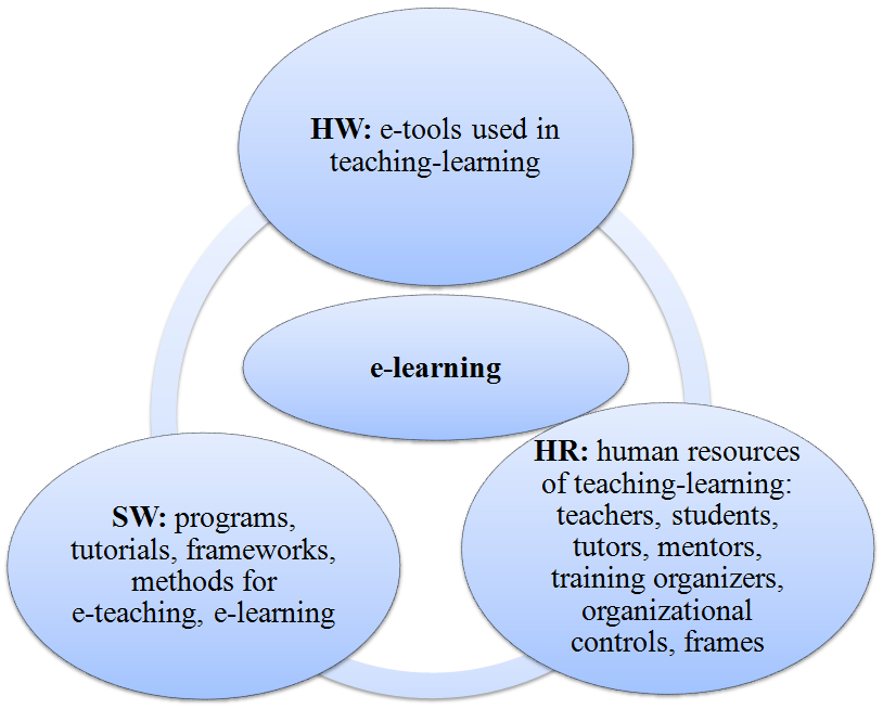 The 4 th, bottom right quadrant includes static, shared technology (that can be used linked to one place) with interactive white boards and video conferences.