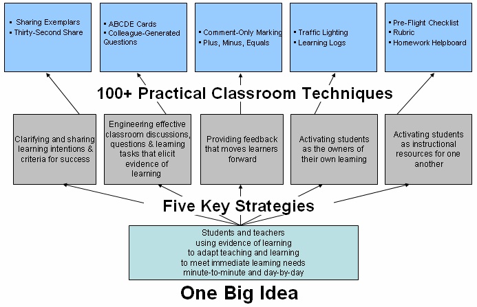 All the techniques are decidedly low technology, low cost, and usually within the capabilities of individual teachers to implement.