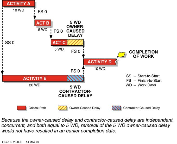 Figure 6 Owner-Caused Delays Were Fully Concurrent with Contractor-Caused Delays c.