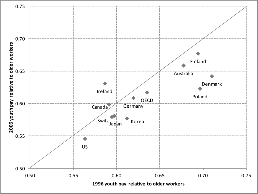 Figure 2.2. Trends in youth pay relative to older workers, 1996-2006, OECD Source: OECD earnings database, 15-24 age group compared to 25-54 age group. See appendix Table 1.