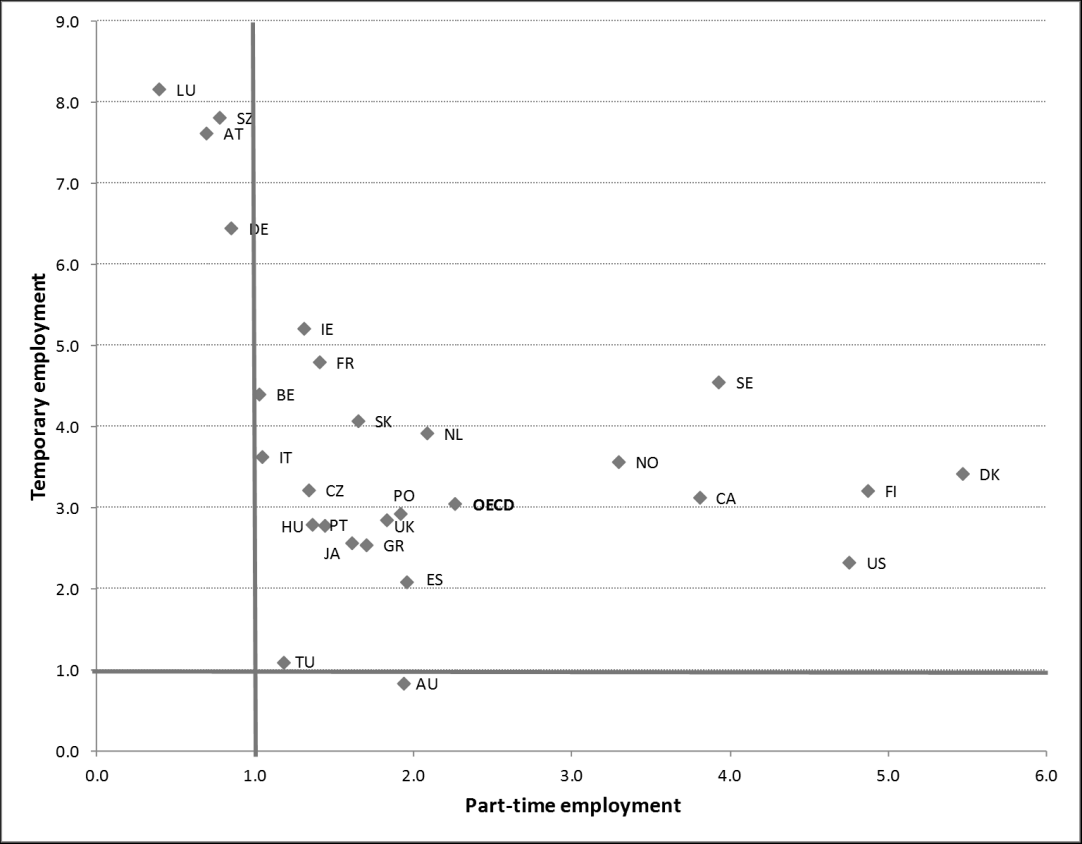 Figure 3.4. The incidence of part-time and temporary employment among young workers relative to older workers, OECD 2006 Source: OECD employment database, own compilation.