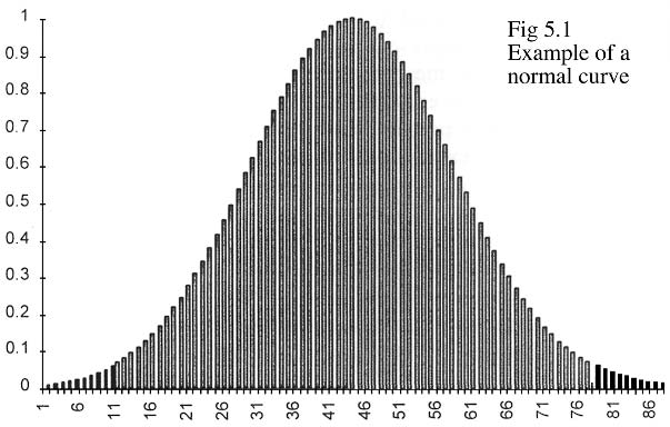 STATISTICS FOR THE NON-STATISTICIAN Figure 5.1 Example of a normal curve Figure 5.2 Example of a skew curve tests to use.