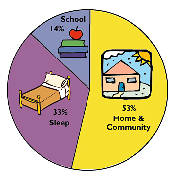 26 HOW PEOPLE LEARN, EXPANDED EDITION FIGURE 1.2 Students spend only 14 percent of their time in school.