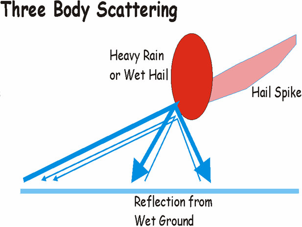 Three-body scatter spike (TBSS) A TBSS is an anomalous echo caused by very large hail in a storm bending the radar beam.
