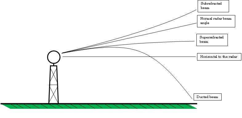 when the amount of water vapor (measured by the dewpoint temperature) at the surface is very high, can enhance this effect. Schematic of beam refraction.