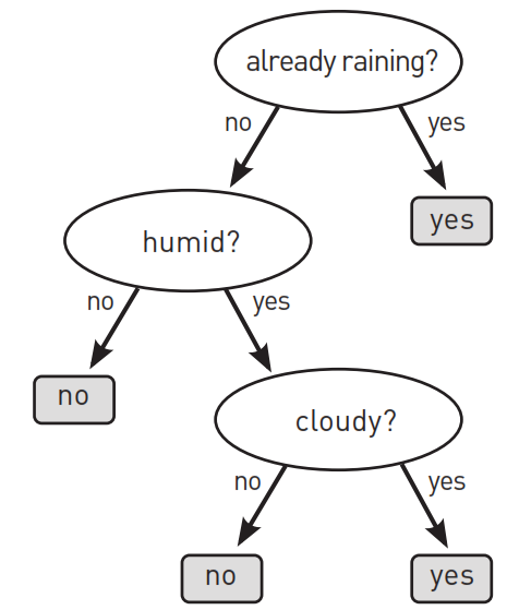 A decision tree is