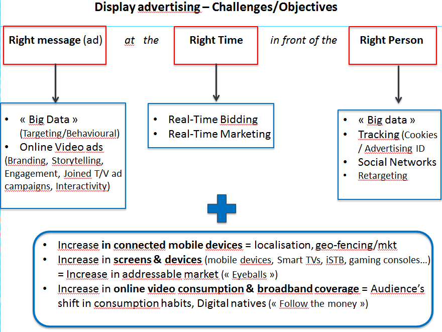 The main objectives and trends of online display advertising Main objectives of online display advertising Display advertising is more complex than the two other forms of online advertising, i.e. search and classified advertising.